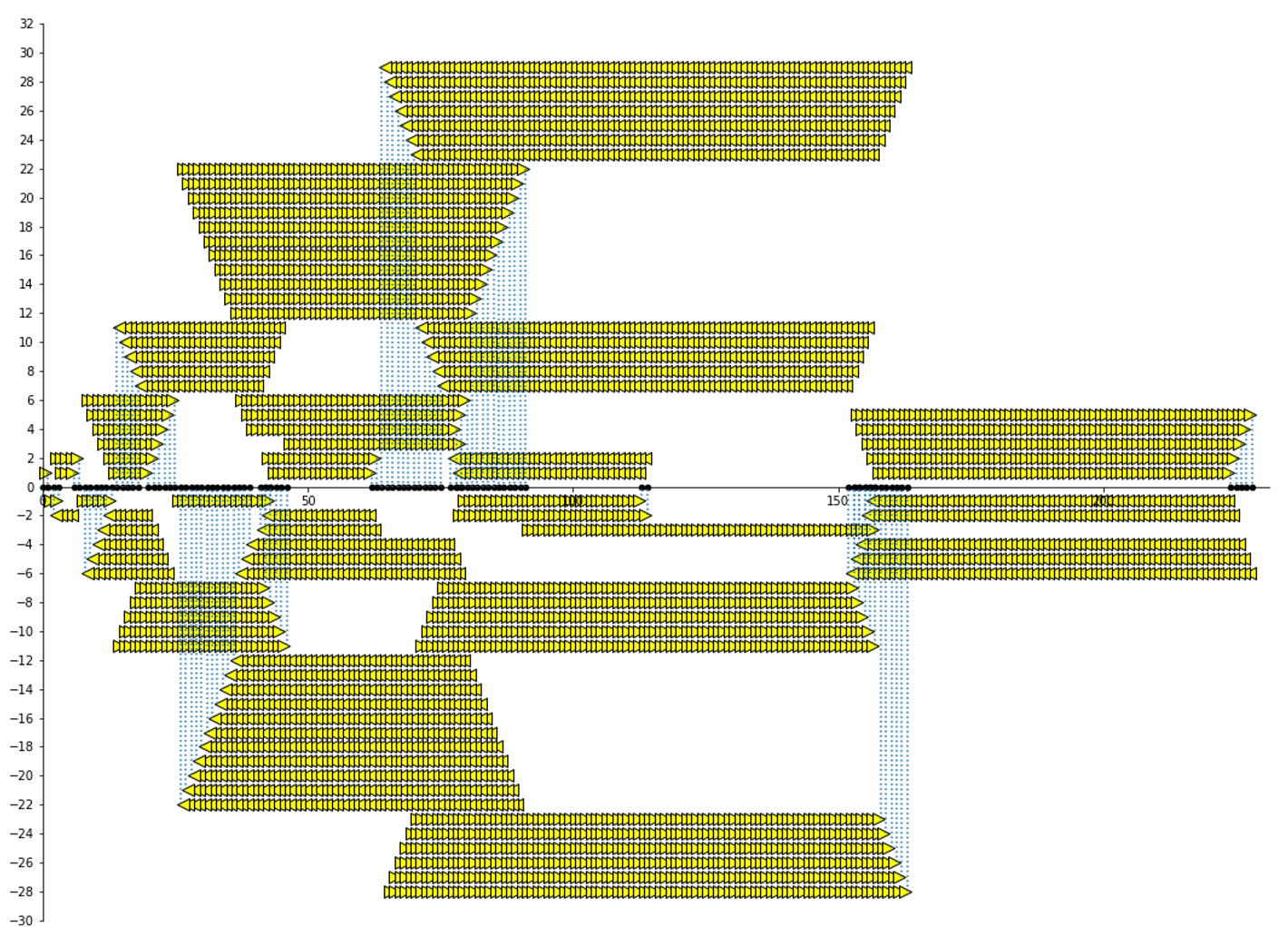 First 100 terms of Recamán sequence plotted with digital lemon slices